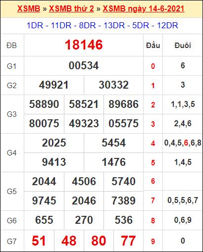 Kết quả xổ số miền Bắc ngày 14/6/2021