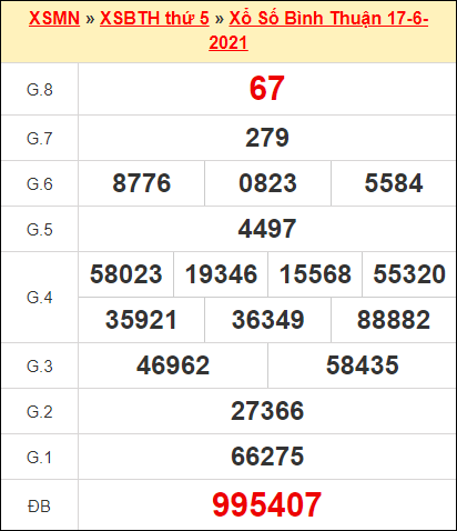 Kết quả xổ số Bình Thuận ngày 17/6/2021