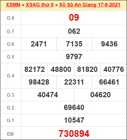 Kết quả xổ số An Giang ngày 17/6/2021