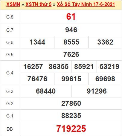 Kết quả xổ số Tây Ninh ngày 17/6/2021