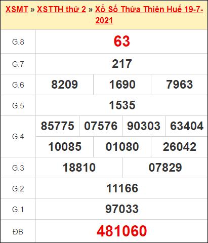 Kết quả xổ số Thừa Thiên Huế ngày 19/7/2021