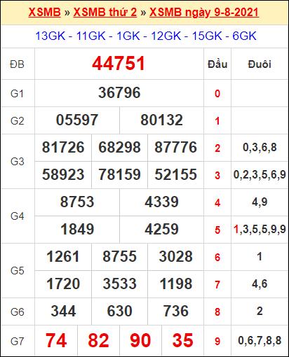 Kết quả xổ số miền Bắc ngày 9/8/2021