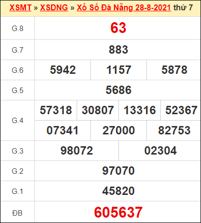 Kết quả xổ số Đà Nẵng ngày 28/8/2021
