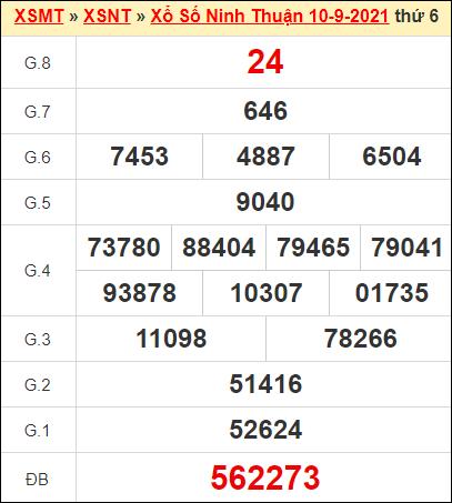 Kết quả xổ số Ninh Thuận ngày 10/9/2021