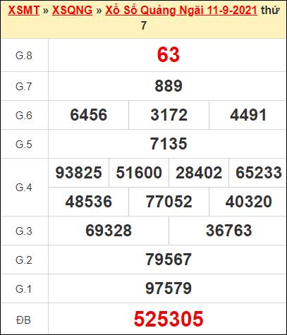 Kết quả xổ số Quảng Ngãi ngày 11/9/2021
