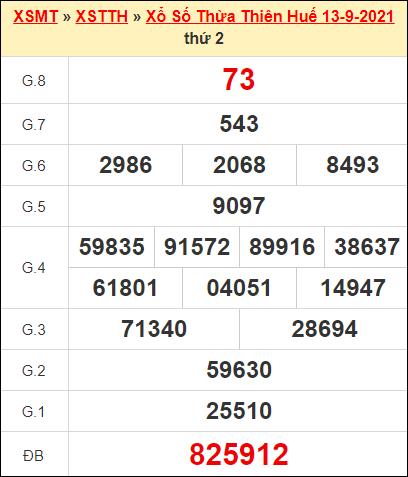 Kết quả xổ số Thừa Thiên Huế ngày 13/9/2021