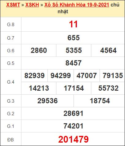 Kết quả xổ số Khánh Hòa ngày 19/9/2021