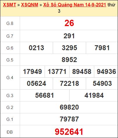 Kết quả xổ số Quảng Nam ngày 14/9/2021