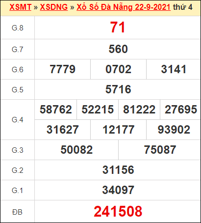 Kết quả xổ số Đà Nẵng ngày 22/9/2021