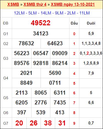 Kết quả xổ số miền Bắc ngày 13/10/2021