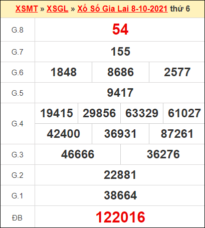 Kết quả xổ số Gia Lai ngày 8/10/2021