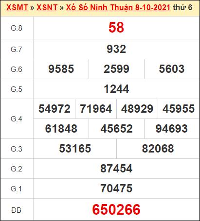 Kết quả xổ số Ninh Thuận ngày 8/10/2021