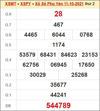 Kết quả xổ số Phú Yên ngày 11/10/2021