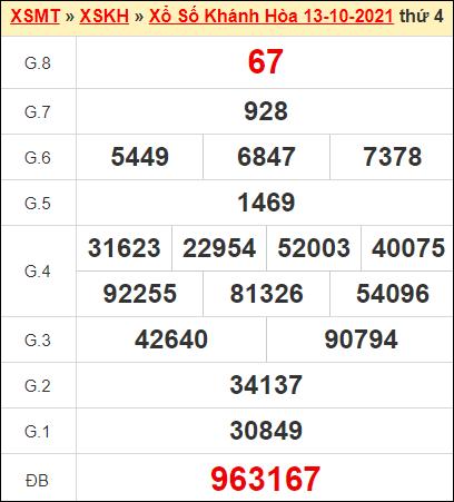 Kết quả xổ số Khánh Hòa ngày 13/10/2021